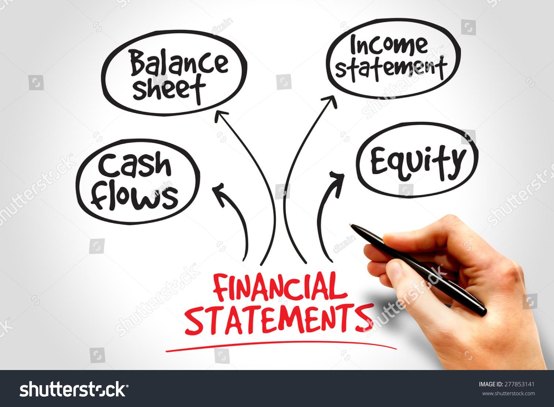 财务报表思维导图,业务概念
